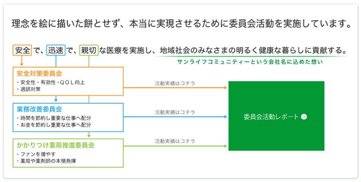 経営理念概略図